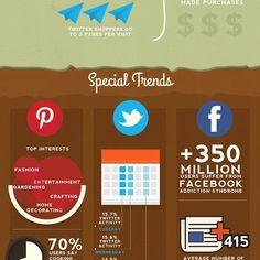 Infográfico com estatísticas do Facebook, Twitter e Pinterest em 2013