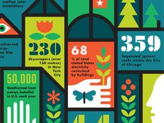 Crop of an infographic on green buildings.