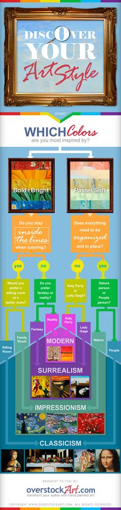Discover Your Art Style Infograph - To assist you in finding your favorite art style, we've created this handy infographic as a visual guide. Travel down this artistic flow chart, taking detours that are shaped by your personal preferences, all the way down to your favorite art genre.