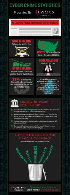 Cyber crime statistics #infografia #infographic #internet