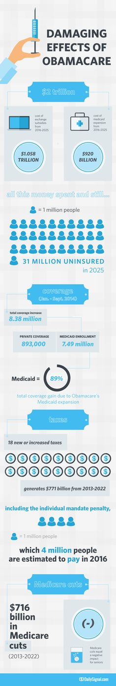The Damaging Effects of Obamacare