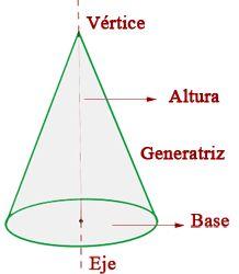 Cono  Es el cuerpo de revolución obtenido al hacer girar un triángulo rectángulo alrededor de uno de sus catetos.