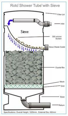 28 best koi pond filtration images pond koi pond filters for Koi pond sand filter