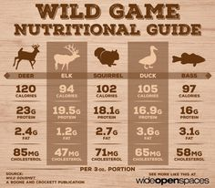Ever wonder what the nutritional value of wild game is? Find out how many calories are in your favorite wild quarry including deer, elk, squirrel and fish.