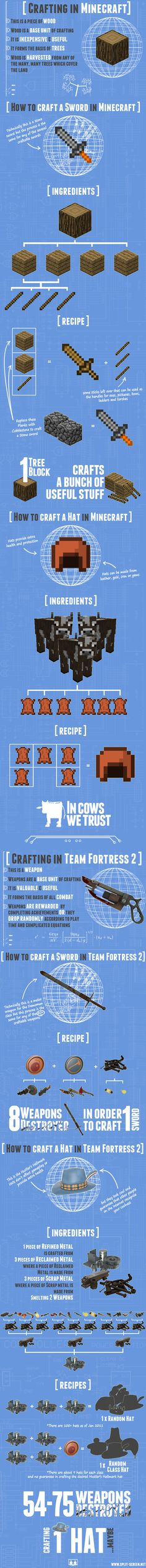 Minecraft vs. Team Fortress 2 | Visit our new infographic gallery at visualoop.com/