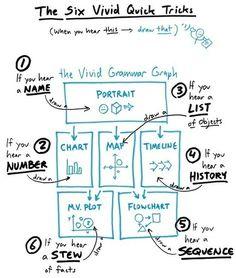 Sketchnotes and Graphic Facilitation - Sketch note - Design Thinking, Visual Thinking, Critical Thinking, Study Skills, Study Tips, Cv Website, Formation Management, Social Design, Visual Note Taking