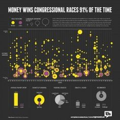How much does money matter in politics? Candidates who out-fundraised their opponents were nine times more likely to win elections in 2012.