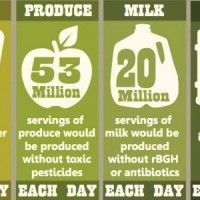 Organic products taste great, reduce your health risks and are higher quality because they meet stringent standards