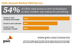 Top reasons CEOs want to partner? See them here. Explore more in PwC's Global CEO Survey: http://pwc.to/1DUqEje
