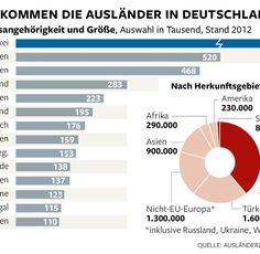 Image result for Grafiken zur Migration in Deutschland German, Chart, Image, Food, Europe, Asia, Graphics, America, Deutsch