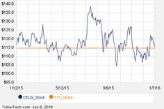 Notable Friday Option Activity: CELG, TIF, C