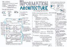 Information Architecture — Part 2 - UX Knowledge Base Sketch Data Architecture, Business Architecture, Enterprise Architecture, Information Architecture, Design Thinking, Ux Design Principles, Poster Graphics, Design Café, Graphic Design