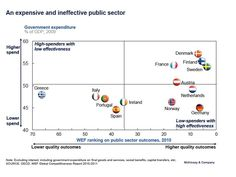An expensive and ineffective public sector Current Events, Finland, Denmark, Norway, Sweden, Greece, Germany, Public, Politics
