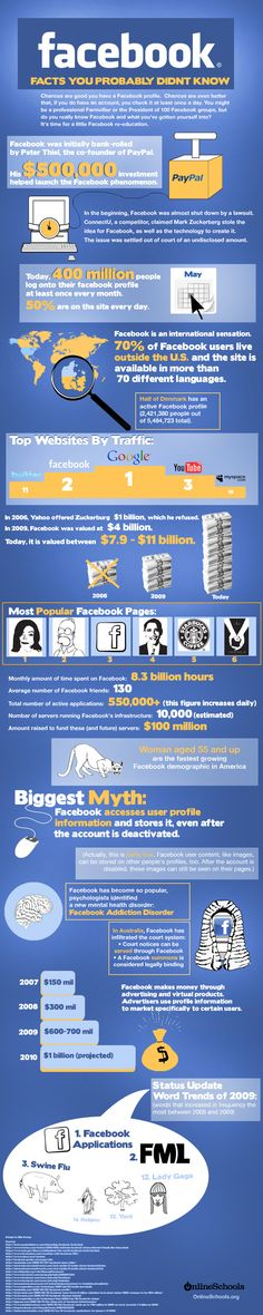 40 Super-Cool Infographics You Absolutely Have To See  //Facebook: facts you probably didn't know