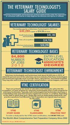 Veterinary Technician's Salary Guide