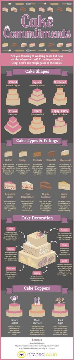 A Super Simple Guide to Designing Your Wedding Cake, from Top to Bottom [Infographic] |Foodbeast
