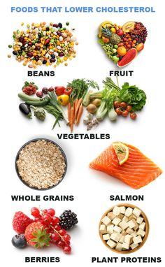 Diet Plan to Lower Cholesterol and Lose Weight - Pritikin . Diet Plan to Lower Cholesterol and Lose Weight - Pritikin . keto breakfast charlottealexy Lose weight me Healthy Food Choices, Healthy Diet Plans, Healthy Weight, Healthy Protein, Healthy Eating, Ketogenic Diet Meal Plan, Diet Meal Plans, Keto Meal, Diet Menu