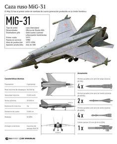Mikoyan MiG31