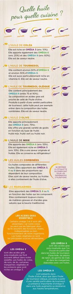 Quelle huile pour quelle cuisine Et ici : les bienfaits de quels oméga http://www.passeportsante.net/fr/Solutions/PlantesSupplements/Fiche.aspx?doc=acides_gras_omega-9_ps:                                                                                                                                                                                 Plus