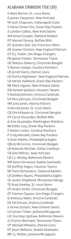 Alabama Crimson Tide currently have 50 former players on an NFL roster. Tops in…