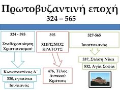 Iστορική γραμμή μέχρι σήμερα Boarding Pass, Diagram, Education, Travel, Viajes, Destinations, Traveling, Onderwijs, Trips
