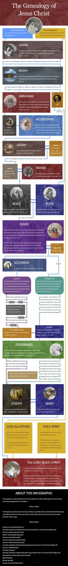 Genealogy of Jesus Infographic Zach J. Hoag