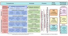 Competencias, Actitudes, Procesos, Redes sociales, Metodología aprendizaje