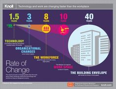 Technology and work are changing faster than the workplace - Knoll