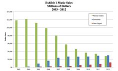 "Dramatic chart from iPod trial shows how digital music killed ""physical"" music sales. $12B to $3B in 8 years. #Apple [2014-1208]"