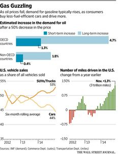 Looping logic: oil's plunge could send its price back up http://on.wsj.com/1B5hjDx