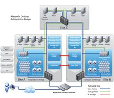 AlwaysOn Architecture Diagram. Always on PoC (point of care)