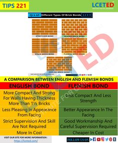 Masonry Construction, Civil Engineering Construction, Masonry Work, Brick Masonry, Civil Engineering Handbook, English Bond, Brick Bonds, Types Of Bricks, Building Stairs