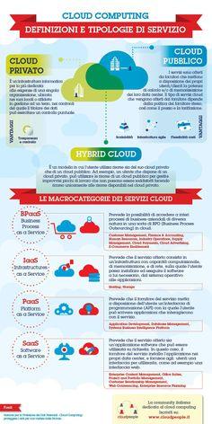 Privato, pubblico o ibrido. Quante volte avete sentito parlare di Cloud Computing, senza sapere bene di cosa si trattasse? Questa infografica vi servirà per fare un po' di chiarezza. http://www.cloudpeople.it/news/cloud-computing-definizioni-e-tipologie-di-servizio/