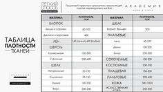 Таблица плотности тканей