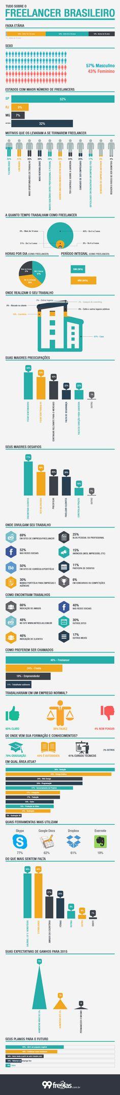 Você já parou para pensar qual é a personalidade e as características do freelancer brasileiro? Veja nesse infográfico!