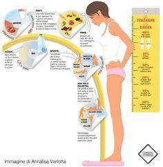 Consigli dieta https://www.facebook.com/pages/Questo-lo-riciclo-ti-Piace-LIdea/326266137471034