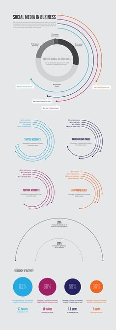 #Infograpic - #SocialMedia in Business     Get more Vine followers at http://VineFollowers.me