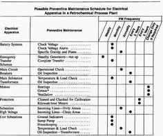 generator preventive maintenance checklist - Template