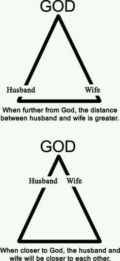 Image result for god and relationships