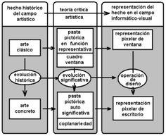 Filosofia diagrama - Buscar con Google