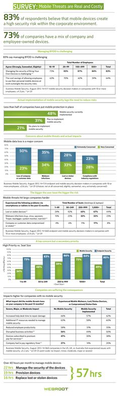 [Infographic]: State Of Mobile Security In Organizations
