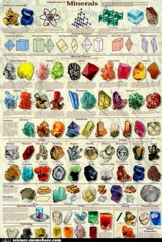 Know your minerals More