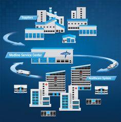 Service Center Supply Management Program Supply Management, Programming, Innovation, Health Care, Flat, Bass, Computer Programming, Dancing Girls, Flat Shoes