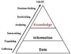 Knowledge management vs information - Learning for Sustainability Systems Thinking, Thinking Skills, Critical Thinking, Knowledge Management, Project Management, Self Branding, Leadership, 6 Sigma, Kaizen