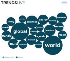 Here are the topics trending at the WEF on January 2014 -