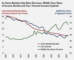 The income of the richest one percent has risen, as middle class incomes drop.