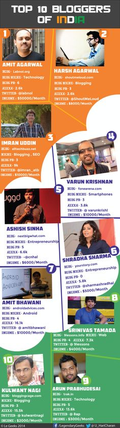 Top 10 Bloggers Of India #infografia #infographic #socialmedia