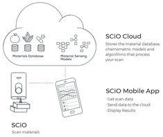 SCiO Cloud