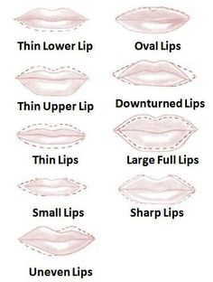 Lip shapes with dashed outline to show how to make them appear fuller.  I have natural very full lips and there are no real beauty tips for us.... But I love makeup so I like to know how to apply it to a thinner lipped lass.