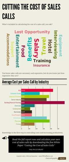 Cost per sales call by sector